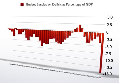 budget20chart20883_002-thumb-410x287