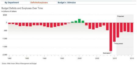 deficit_projections
