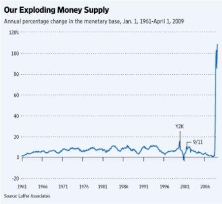 laffer-monetarybase